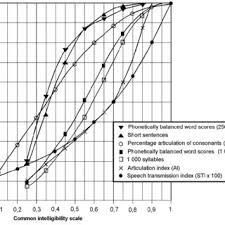 Relationships Between Various Speech Intelligibility Scales