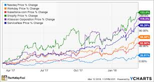 Amazing Charts Cloud Why Cloud Company Stocks Are Soaring The Motley Fool