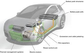 electric car motor diagram. Full Size Of Car Diagram: Special Considerations For Repairing Hybrid And Electric Vehicles System Motor Diagram E