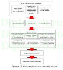 Методика оценки соответствия требованиям защиты персональных  Методика оценки соответствия требованиям защиты персональных данных в банковской структуре диплом по защите информации Работа