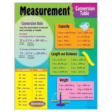 Distance Chart Us Chart Measurement Conversion Measurement Conversions