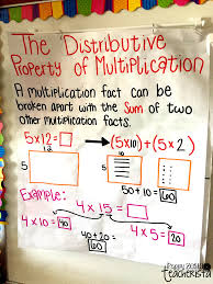 Properties Of Multiplication Anchor Chart Iteach Third Breaking Down 2 By 1 Digit Multiplication