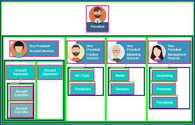 Responsive Organization Chart Html Css Www