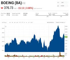 Boeing Sinks After Cutting Production Of The 737 Max Ba