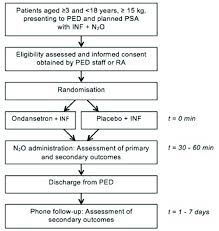 Nitrous Oxide Chart Study Of Flow Chart Inf Intranasal Fentanyl N 2 O