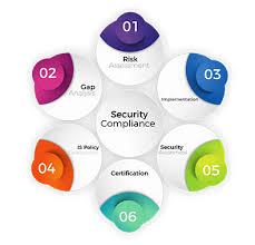 Security Complaince Zinad It