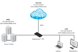 edgemax   zone policy cli example   ubiquiti networks support and    inbound wan connects to dmz host  physical network diagram