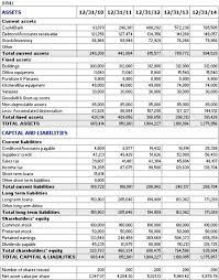 Restaurant Balance Sheet Example Balance Sheet Financial