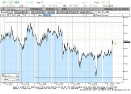 Are Fx Markets Signaling Its Going To Be Ok Seeking Alpha