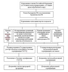 Формы объекты и участники сертификации Рефераты ru Рис 11 1 Законодательная база сертификации