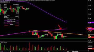Ugaz Stock Chart Velocityshares 3x Long Natural Gas Etn Ugaz Stock Chart Technical Analysis For 11 12 19