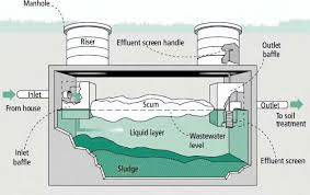 similiar septic tank installation diagram keywords septic tank pump system as well septic tank diagram on septic