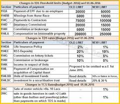 Tcs Rate Chart For Fy 2018 19 Changes In Tds Rates Cutoff Amount Tcs In Budget 2016