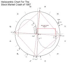 Magi Astrology Heliocentric Astrology