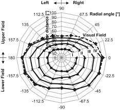 Sensation Chart A Distribution Chart Of Glare Sensation Over The Whole