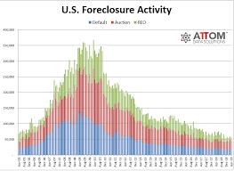 U S Foreclosure Activity Decreases 13 Percent In April 2019