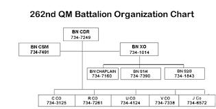 Army Battalion Organization Chart 262d Battalion Quartermaster School