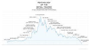 Psychology Chart Eth Chart Psychology Of The Retail Trader Ethtrader
