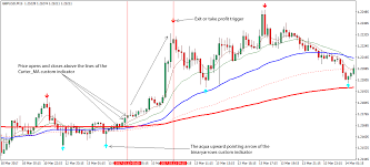 Arrow Momentum Chart Arrows Forex Trading Strategy