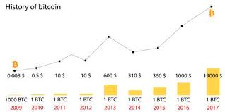 Bitcoin Price Chart 2010 To 2017 Bitcoin Price History Infographics Of Changes In Prices On The