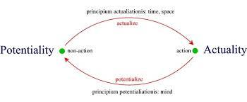 hyponoetics essay potentiality actuality and reality figure 1 actualization and potentialization