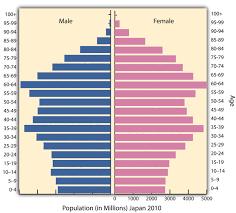 Japan Population Chart Japan Population 2010 Simcenter