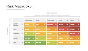 Risk Assessment 5x5 Matrix Template Free Download Now