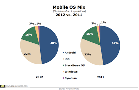 Mobile Operating System Market Share Chart