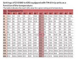 Mccb Ratings Chart 3 Phase Mcb Calculation Mccb Ratings