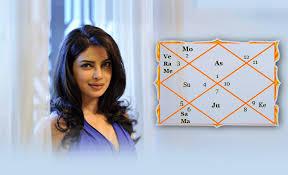 Priyanka Chopra Horoscope A Vedic Astrology Perspective