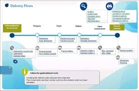Erp Process Flow Chart Sage 100 The Year In Review
