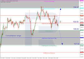 Dollar Yen Live Chart Murrey Math Lines Usd Jpy Usd Cad