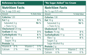 48 Studious Sugar Chart For Fruits And Vegetables