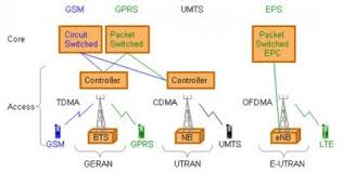 lte network architecture diagram sprint tower locations at Sprint Network Diagram