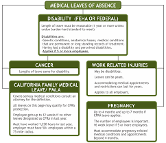Fmla Cfra Pdl Chart Los Angeles Leave Of Absence Lawyer Maternity Leave Lawyer
