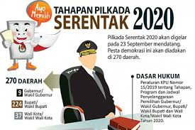 Abu bakar meminta agar personel dapat mengamankan jalannya proses pilkada 2020. Ekses Penundaan Pilkada Serentak 2020 Harian Momentum