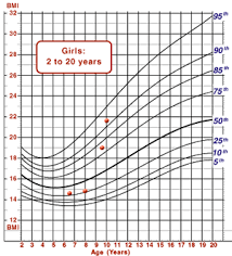 Growth Chart 6 Year Old Girl Mchb Training Module Using The Cdc Growth Charts Use Of