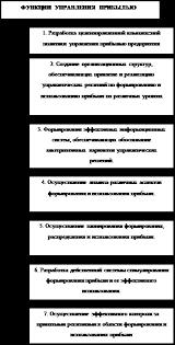 Дипломная работа Совершенствование системы финансового управления  Рисунок 1 Основные функции управления прибылью предприятия 9 с 48