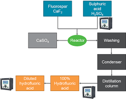 Hydrofluoric Acid Measurements