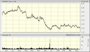 Advantage Oil Gas Ltd Ca Aav Quick Chart Tor Ca Aav