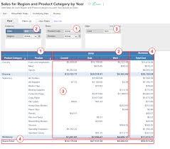 What Is Pivot Table Pivot Table L Zoho Analytics Help