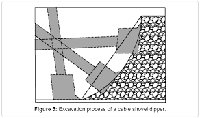 cable shovel stress andamp fatigue failure modeling causes and metallurgy mining excavation process
