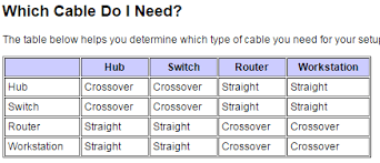 ethernet should i use a straight through or cross over for Crossover Cable Wiring 4 enter image description here crossover cable 4 wires