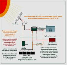solar panel wiring diagram example wiring diagram essig solar panel system wiring diagram wiring diagrams solar panel grounding wiring diagram solar panel system