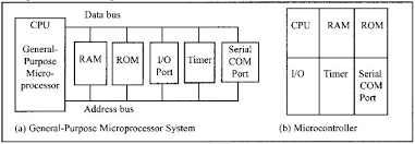 Section I 1 Microcontrollers Versus General Purpose