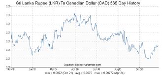 Canadian Dollar 2014 Chart Sri Lanka Rupee Lkr To Canadian Dollar Cad On 20 Jun 2014
