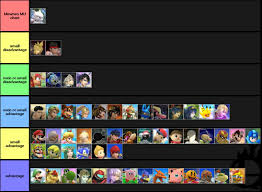 Super Smash Bros 4 Matchup Chart Super Smash Bros