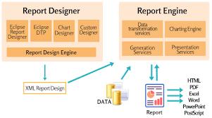 Birt Chart Engine Birt Architecture
