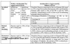 Military Disability Chart 2017 Service Connected Disability Online Charts Collection