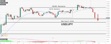 Usd Jpy Retests Triple Bottom 108 270 Watch Out A Trade Setup
